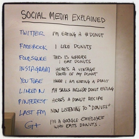 social media explained in donuts
