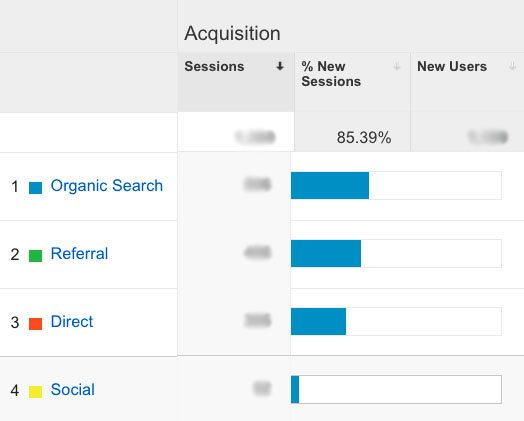 Google Analytics website referrals