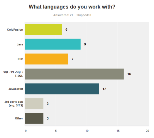 Question 1: What languages do you work with?
