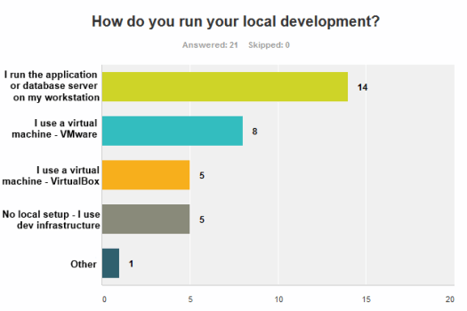 Question 2: How do you run your local development?