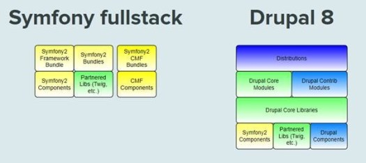 Visualisation of Symfony components in Drupal 8