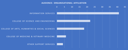 Bar chart of audience organisational affiliation