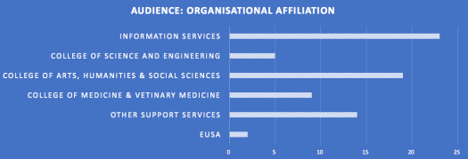 Breakdown of attendees by organisational unit for Chad Gowler's talk