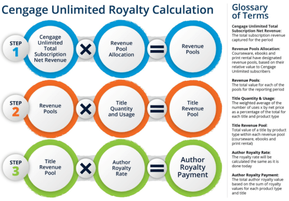 Cengage Royalty Calculation Model