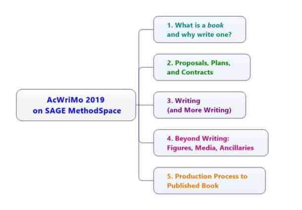 AcWriMo 2019 on SAGE MethodSpace
