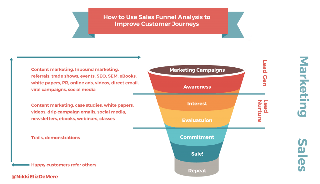 Funnel Analysis How To Turn Your Sales Funnel Into A
