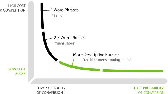 Risultati immagini per long tail keywords