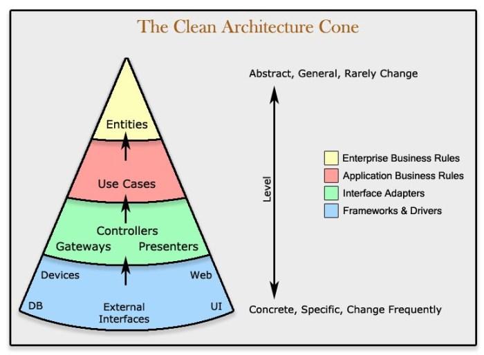 Clean Architecture Cone