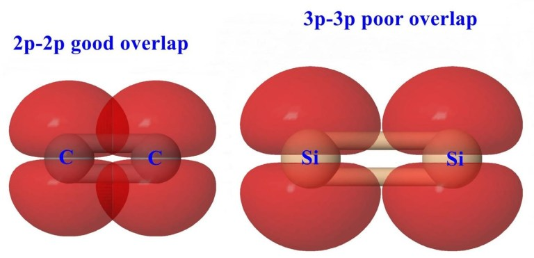 Multiple-Bonding-in-heavier-p-block-Elements
