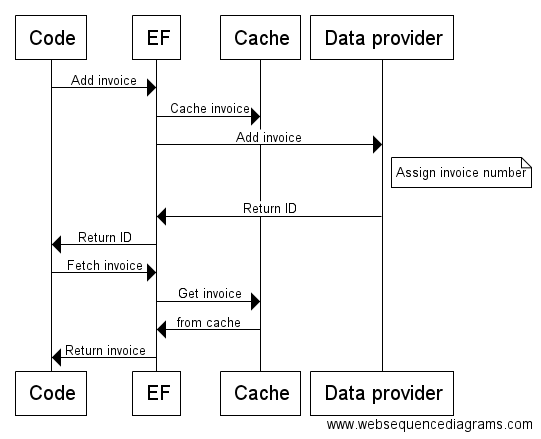 Sequence diagram of EF caching