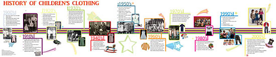 The History of Children's Clothing