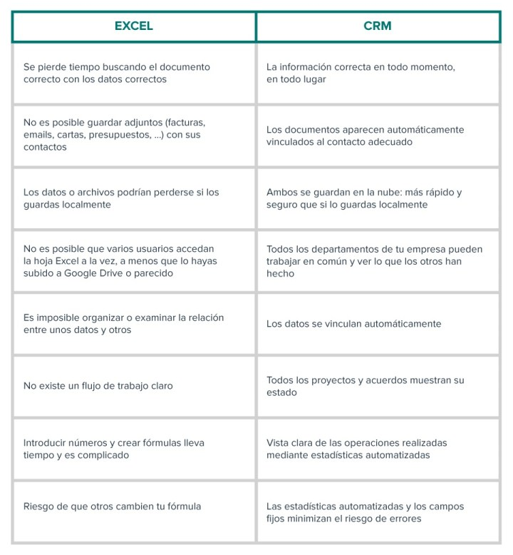 CRM VS EXCEL