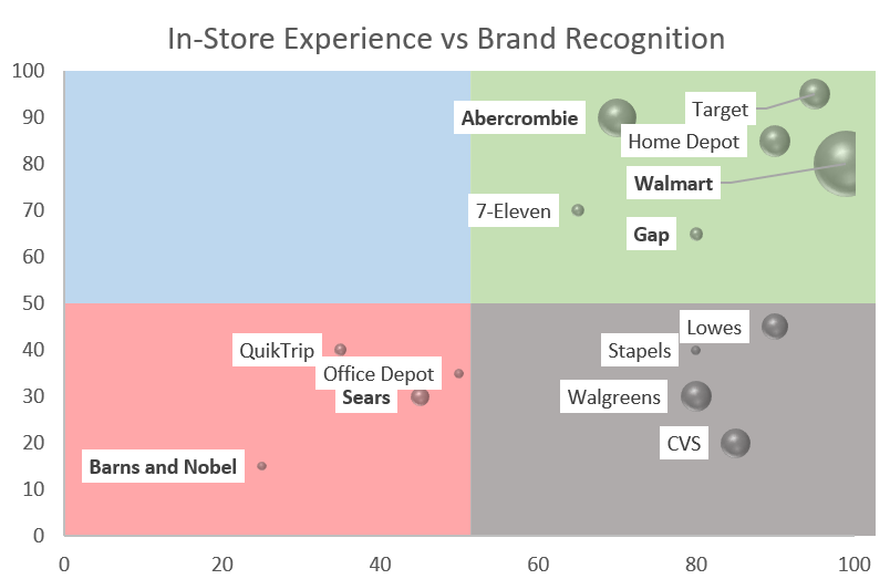 Branded Experience chart