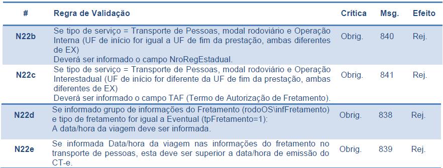 CT-e RegraN22b-N22e
