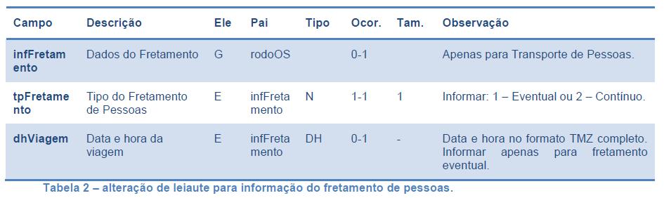 CT-e Tabela2