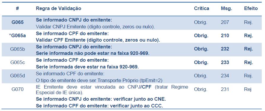 Regras G065-G070