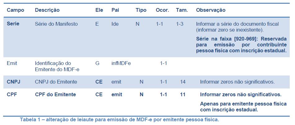 MDFe_Tabela1
