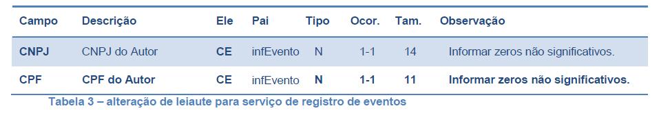 MDFe_Tabela3