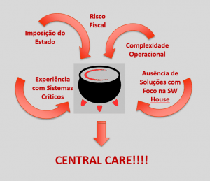 Central care e benefícios