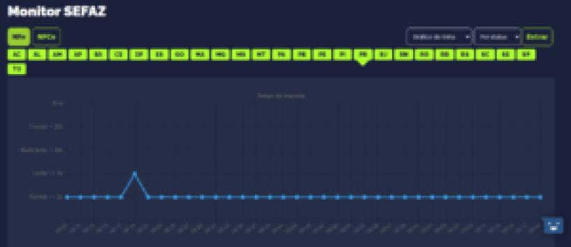 No monitor da TecnoSpeed permite ver todos os status da SEFAZ