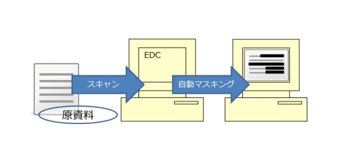 スキャンした資料を、アップロード時に自動マスキング。データベースにはマスキングされた書類のみが保存されます。