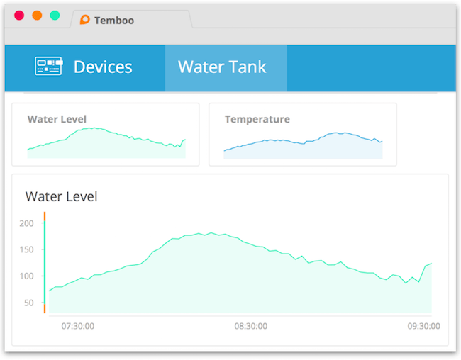 PLC sensor data visualization in Temboo's Kosmos