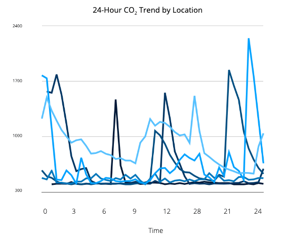 Graph of 24-hour CO2 trend by location