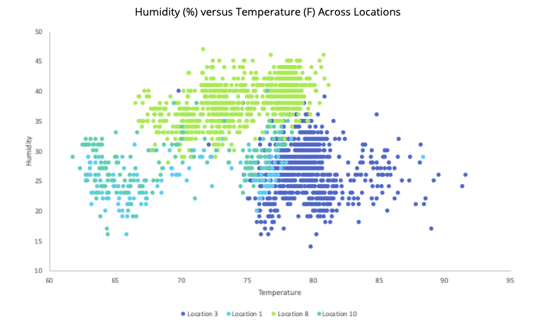 Graph of relative humidity versus temperature across locations