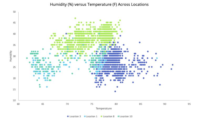 Graph of relative humidity versus temperature across locations
