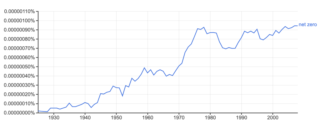 "An NGram graph showing increasing usage of the term ""net zero"""