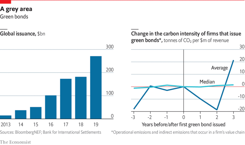 Graphs showing increasing green bond issuance and change in carbon intensity of firms issuing green bonds