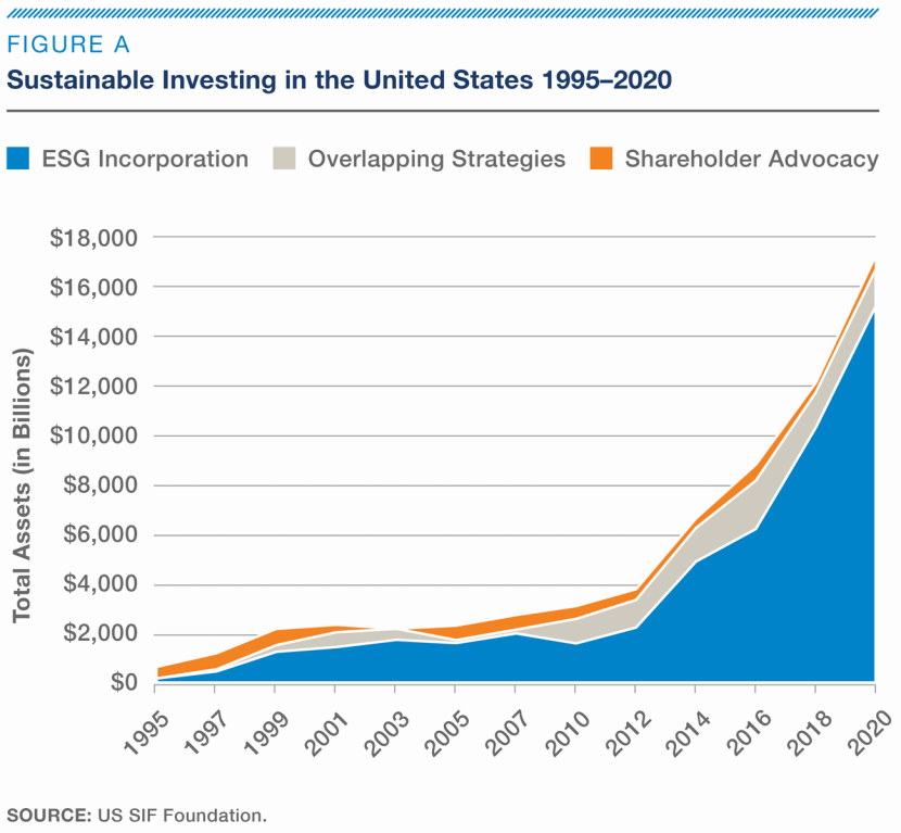 Graph showing rapid rise of sustainable investment amounts.