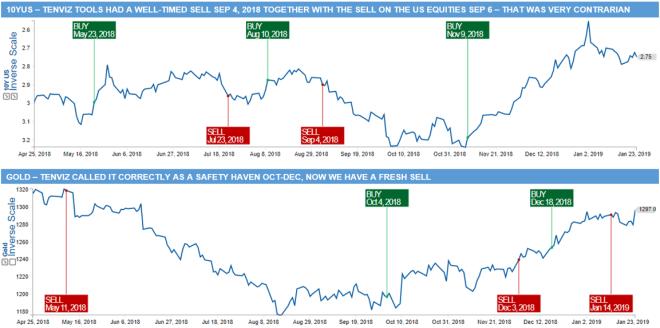 Gold vs Rates