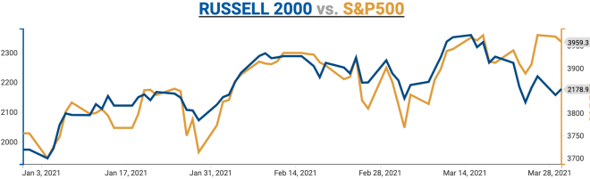 Russell 2K is down about 9% while S&P500 is effectively flat and High Yield is holding up!