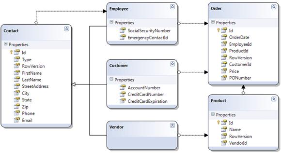 Data Base Schema