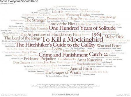 Books Everyone Should Read