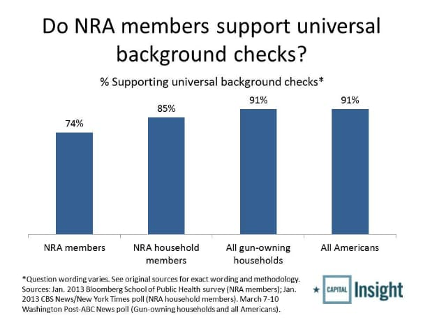 gun control supported infographic claiming NRA members support universal background checks