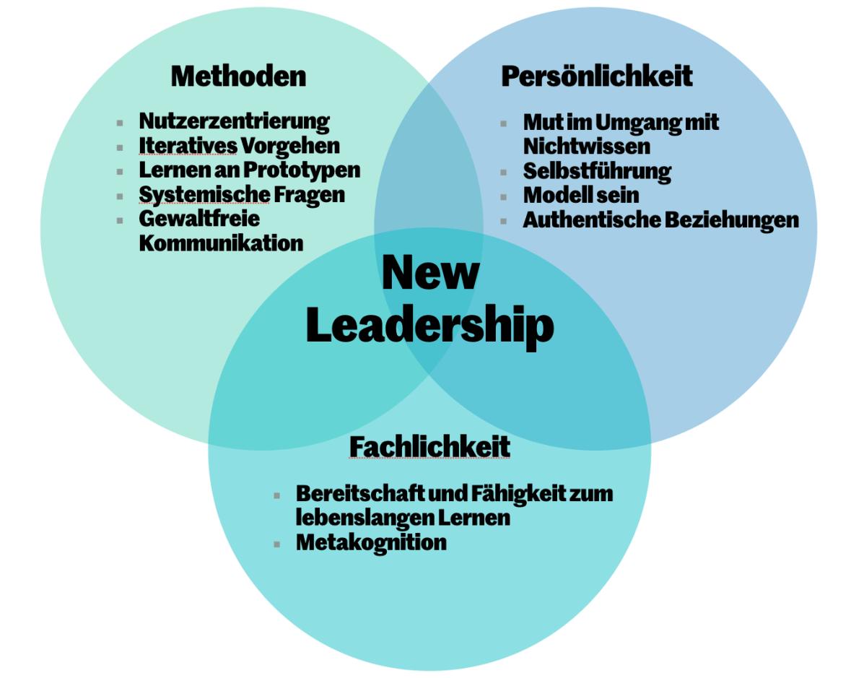 Selbstorganisierte Teams werden in vielen Unternehmen implementiert und bestehen als hybride Formen gleichzeitig mit linearen Führungsstrukturen. Strategien für ein Sandwich System auf einen Blick erklärt.
