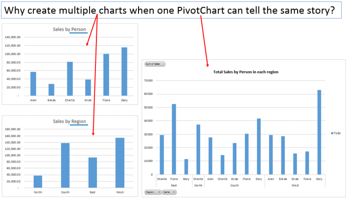 Image showing a pivot chart displaying the same info as two separate charts