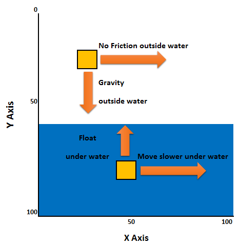 maths in games image showing how physics will be demonstrated