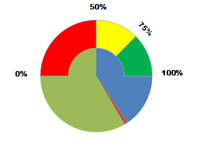 image showing pie chart and doughnut chart together