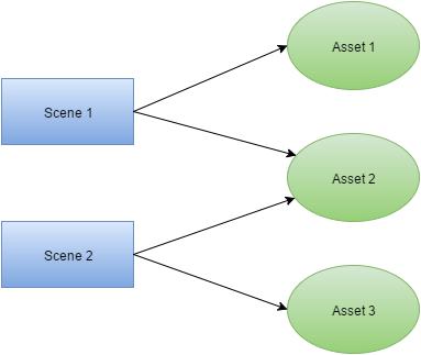 dependency diagram 1