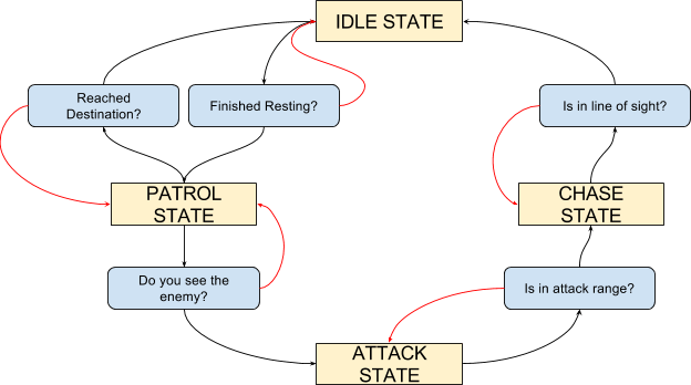 Finite State Machines [Part 1] - Unity Development Resources