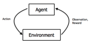 ML-Agents The New Unity plugin for Machine Learning and