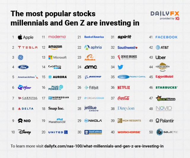 The most popular stocks millennials and Gen Z are investing in