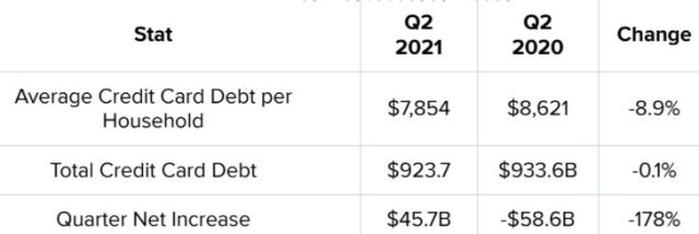 Average Credit Card Debt per Household