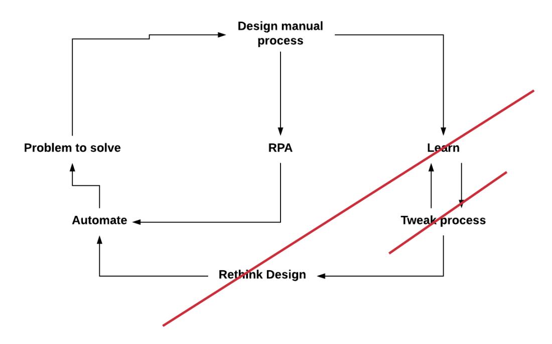 RPA (1)