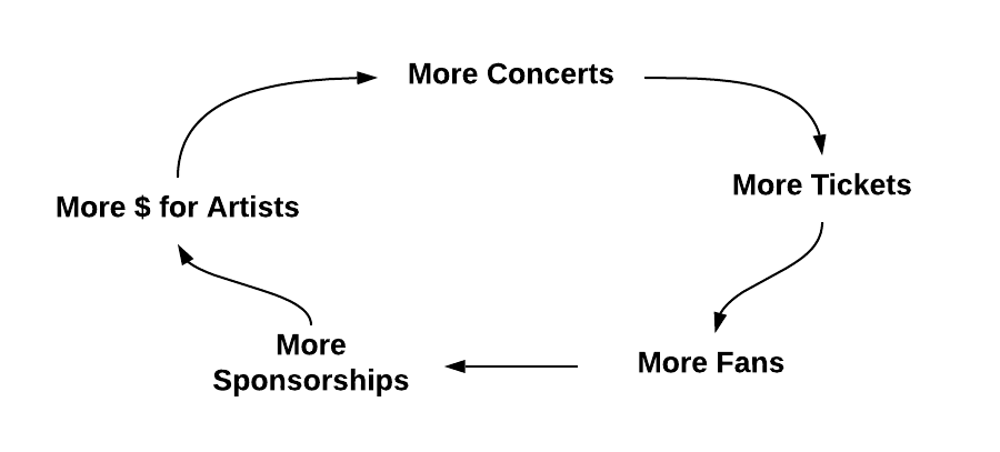 LiveNation Growth Levers