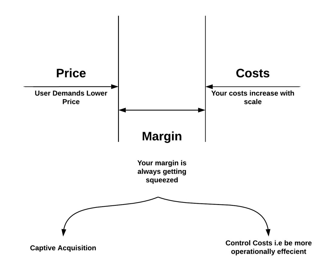 smb margin