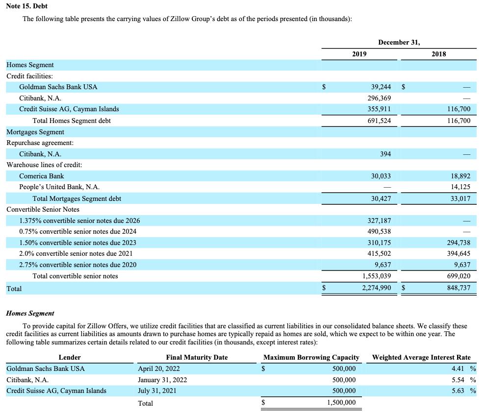 Zillow Debt schedule
